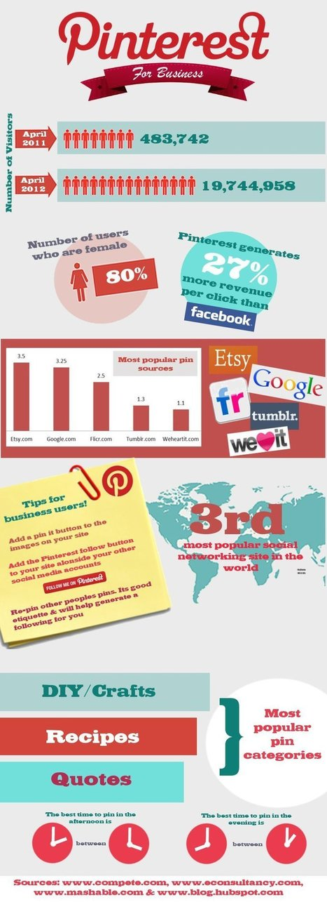The Best Time To Get Pinning On Pinterest [Infographic] | Best Infographics of all time | Scoop.it