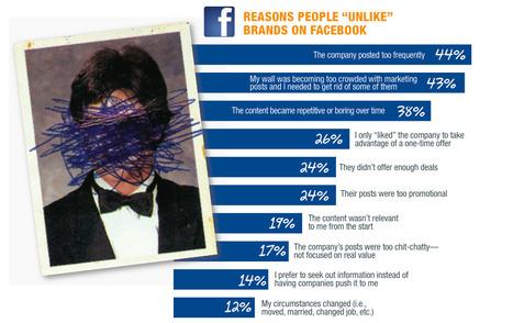 El 44% deja de seguir una marca porque postea mucho y el 43% porque se sienten bombardeados de mensajes | Mercadeo en línea para inmobiliarios | Scoop.it