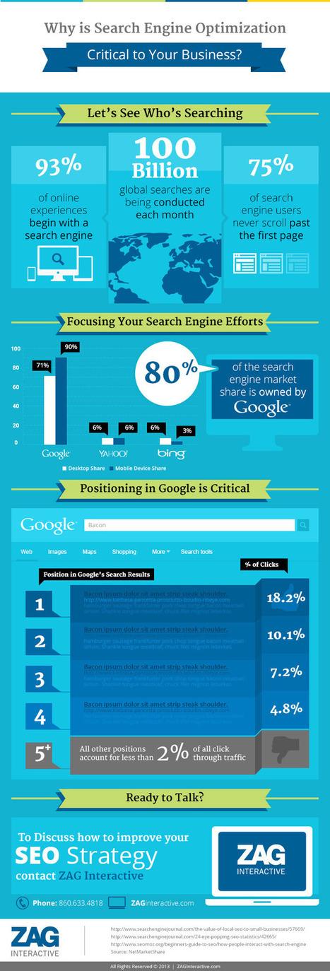 SEO : 93% des expériences online sur un moteur de recherche | SEO & Inbound Marketing | Scoop.it