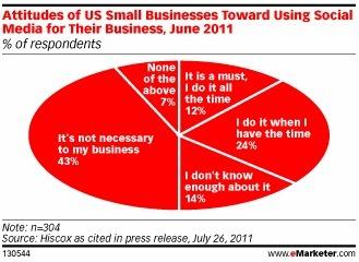 43% Des PME US Déclarent Que Les Médias Sociaux Ne Sont Pas Nécessaires A Leur Activité | Actualité de l'E-COMMERCE et du M-COMMERCE | Scoop.it