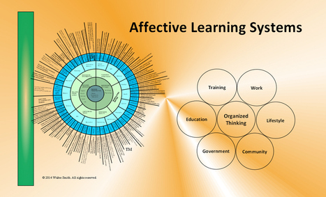 Affective Learning Systems - Affective Learning Confluence | Teaching in the XXI century | Scoop.it