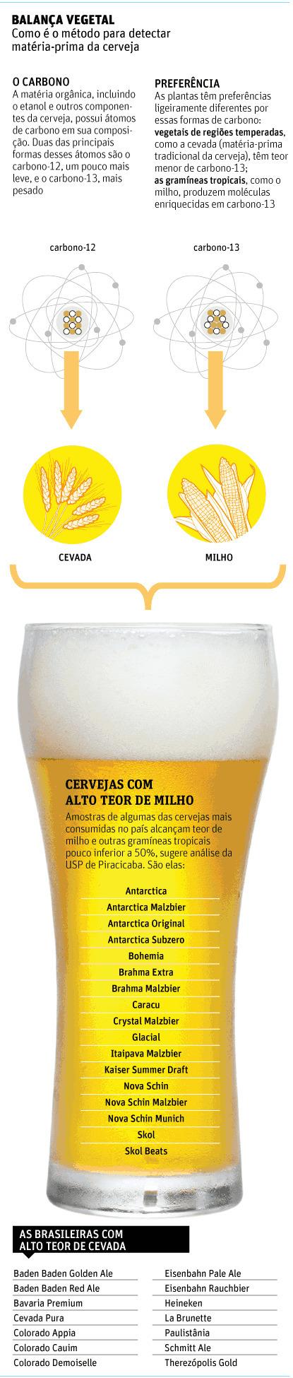 Cerveja nacional tem muito milho, afirma pesquisa da USP | Hopster | Scoop.it