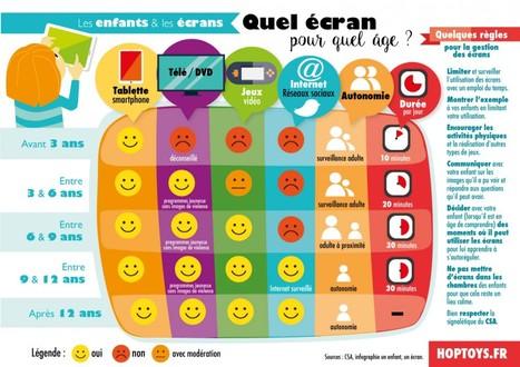 Infographie : Quel écran pour quel âge ?   Ressources Ecole   Scoop.it
