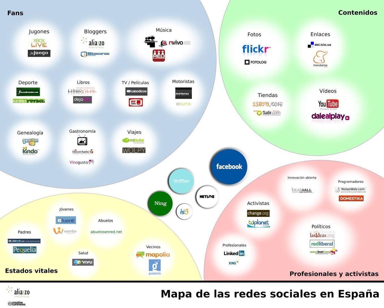 Formación y Competencias Digitales en pequeñas dosis: Redes sociales y comunicación en lnternet.