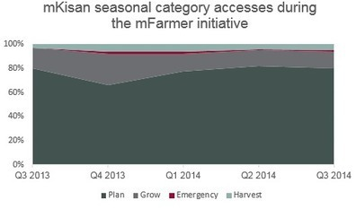 Reflections on the mFarmer initiative: delivering agronomy information through mobile | GSMA - Mobile for Development | Internet Development | Scoop.it