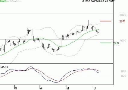 NEXITY : L'indécision domine - Boursorama | Promoteurs | Scoop.it