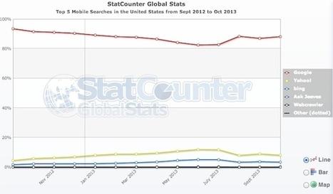 Parts de marché Google, Bing, Yahoo USA octobre 2013 | eMarketing | Scoop.it