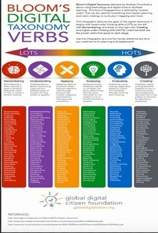 An Awesome Infographic on Bloom's Digital Taxonomy | Australian Curriculum:Teaching Kids How to Think | Scoop.it