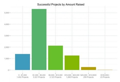 10 Questions to Ask Before Starting Your Kickstarter Campaign | Crowdfunding World | Scoop.it