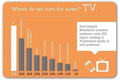 Studies: Digital media thriving, but press releases still most trusted | Communication Advisory | Scoop.it