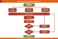 Optimice sus keywords correctamente | Social Media Today | Scoop.it
