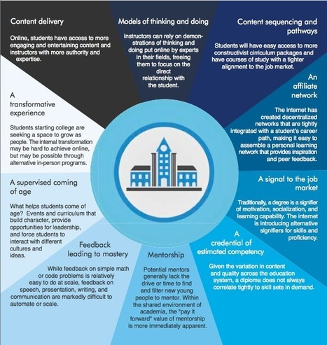 Unbundling Education, A Simple Framework | M. P. STATON | e-learning and moocs | Scoop.it