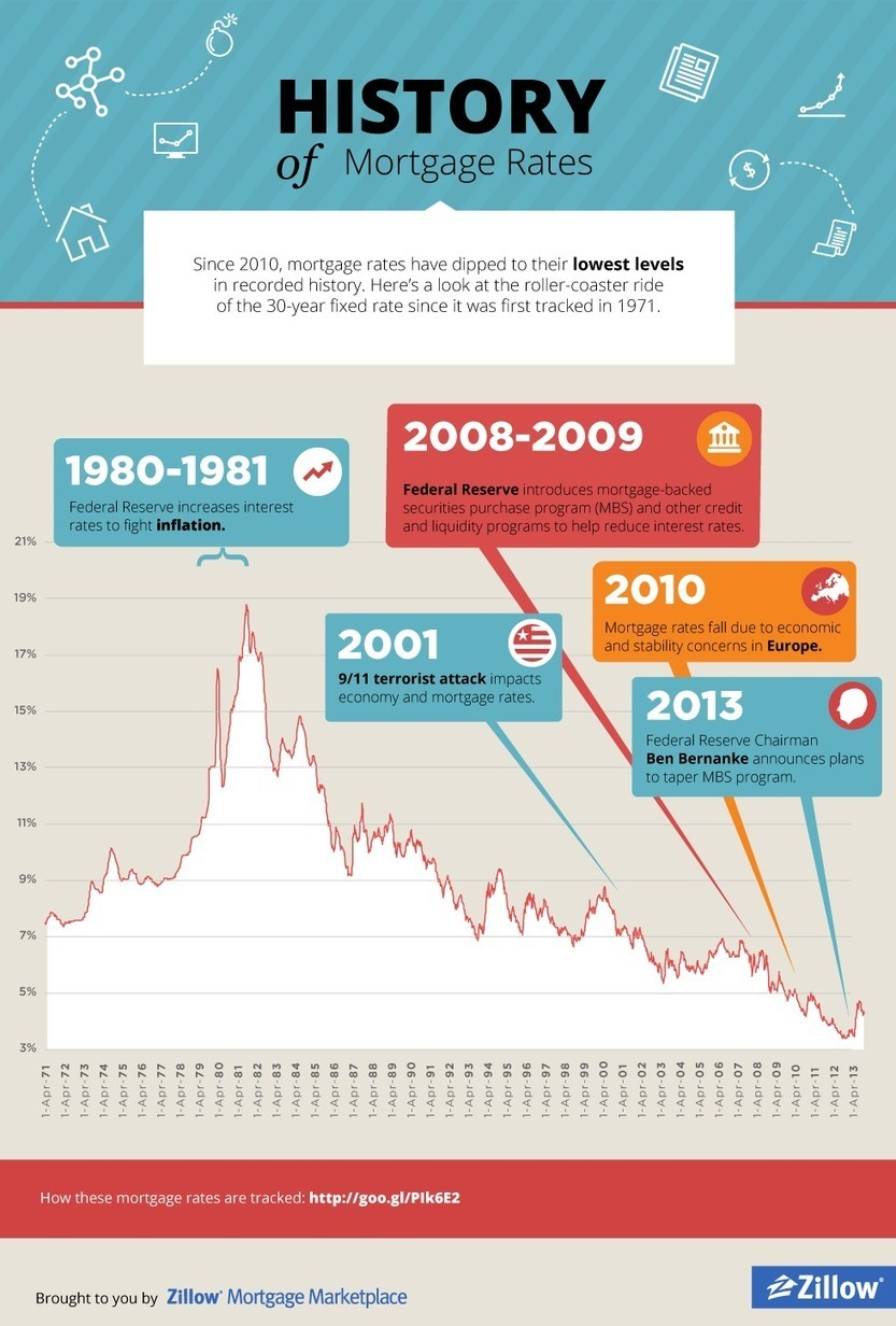 Infographic: History of Mortgage Rates | Real E...