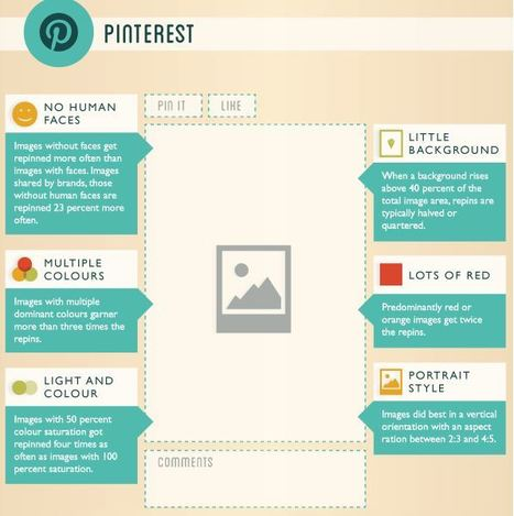 POST - How To Create The Perfect Pinterest, Google+, Facebook & Twitter Posts [Infographic] | Pinterest for Business | Scoop.it