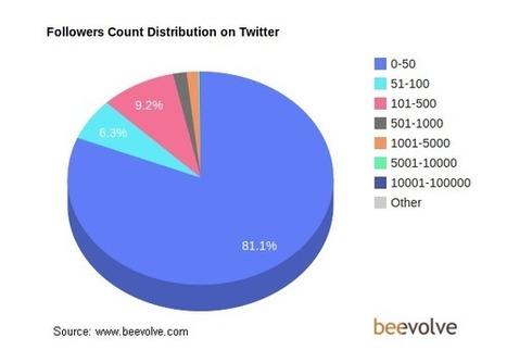 Les chiffres-clés de Twitter en 2012 : démographie, statistiques et utilisation - Alexi Tauzin | Quand la communication passe au web | Scoop.it