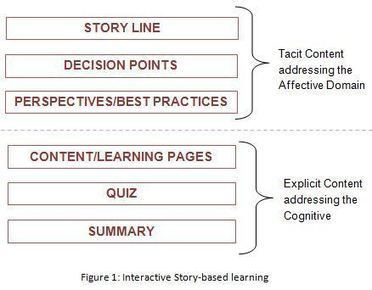 Beyond the Cognitive Domain: Merging Content with Stories to make Learning Affective | Thomson Reuters Accelus eLearning | Scoop.it