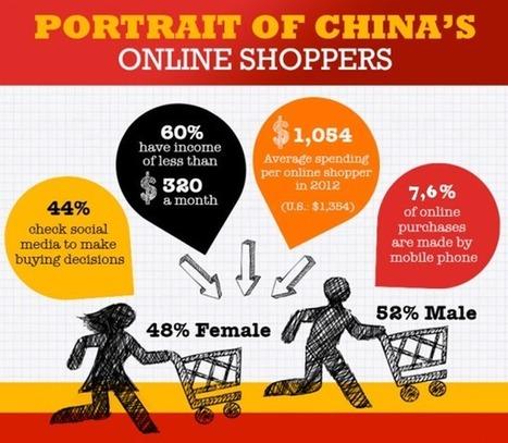 L'e-Commerce en Chine – Un monde à part | Entrepreneuriat & International | Scoop.it