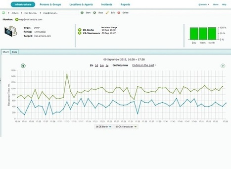 Anturis Offers Perceptive Server Monitoring with cPanel/WHM Plugin - Web Host Industry Review | Website Monitoring | Scoop.it