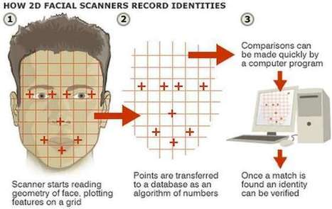 Is your face the future of federated patient identification? | Patient Hub | Scoop.it