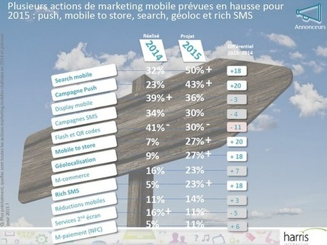 Le search et les push notifications parmi les priorités d'investissement des entreprises françaises en marketing mobile en 2015, selon une étude d'Harris Interactive pour Azetone - Offremedia | Mobile 2 Store | Scoop.it