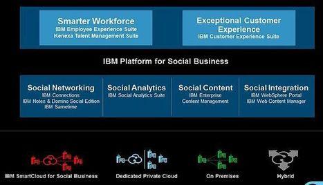 IBM Connect 2013- IBM fait rimer Connections et gestion des talents | SiliconDSI | ITN GROUP | Scoop.it