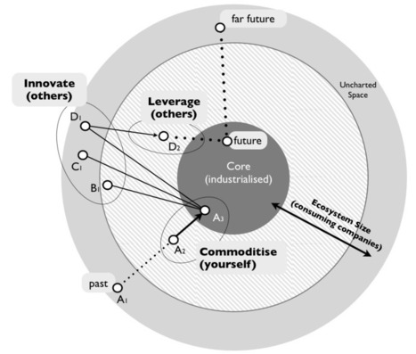 Bits or pieces?: Understanding Ecosystems - Part I of II | Geography | Scoop.it