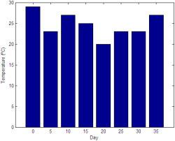 What is DataVisualization? | visual data | Scoop.it