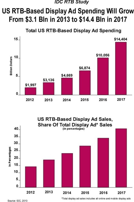 US RTB Display Advertising Spending | JoopRijk.com | Machine Learning & Ad tools | Scoop.it
