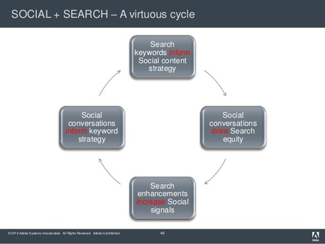 The Value Of Aligning Search & Social | Website Marketing Solutions | Scoop.it