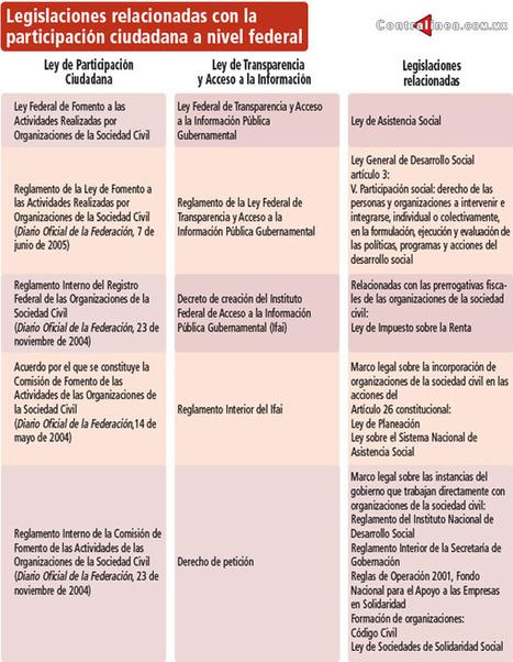 Incipiente participación ciudadana en México | DERECHO ELECTORAL EN MEXICO | Scoop.it