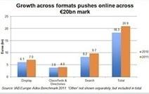 One-fifth of ad spending in Europe now online, says IAB | RAIN | Radio 2.0 (En & Fr) | Scoop.it