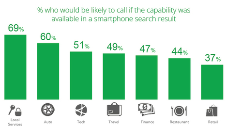 Google reveals that 70% of Mobile Searchers Call Directly from Search Results | InnoMind Technologies | Internet Marketing | Scoop.it