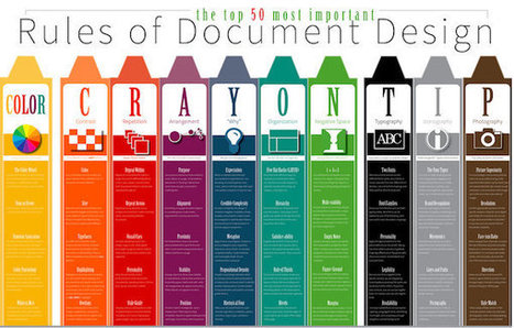 Infographic: 50 Important Rules Of Good Design - DesignTAXI.com | whiteline | Scoop.it