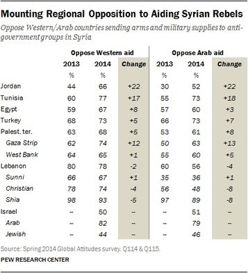 Syria's Neighbors Want Assad to Step Down, But No Appetite for Aid to Rebels - The Pew Global Attitudes Project | GeoRisk | Scoop.it