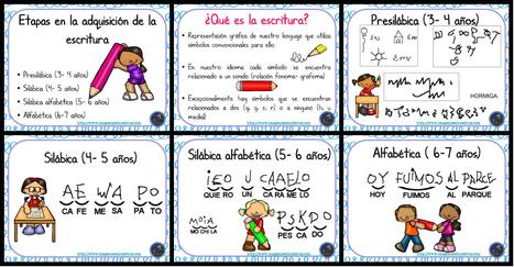 Etapas en la adquisición de la escritura - Imagenes Educativas | FOTOTECA INFANTIL | Scoop.it