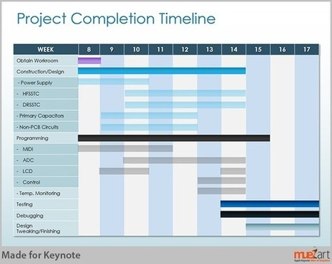 Using Editable Gantt Charts for Planning and Scheduling Projects | Examples of visual communication | Scoop.it