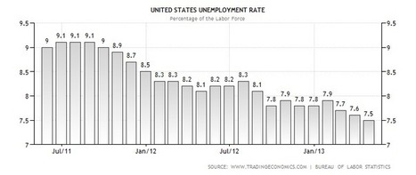 United States Unemployment Rate | Data | Chart | Forecast | News | Child Abuse | Scoop.it