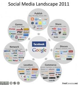 The Social Media Landscape in 2011   visualizing social media   Scoop.it