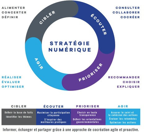Quebec province defines a #digital #strategy | It's a digital world | Scoop.it