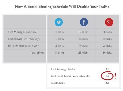 4 Tactics to Improve Your Daily Social Media Marketing Routine | Social Media Marketing Checklist | Scoop.it