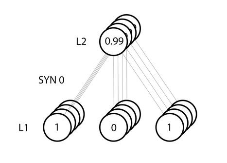 A Neural Network in 11 lines of Python - i am trask | EEDSP | Scoop.it