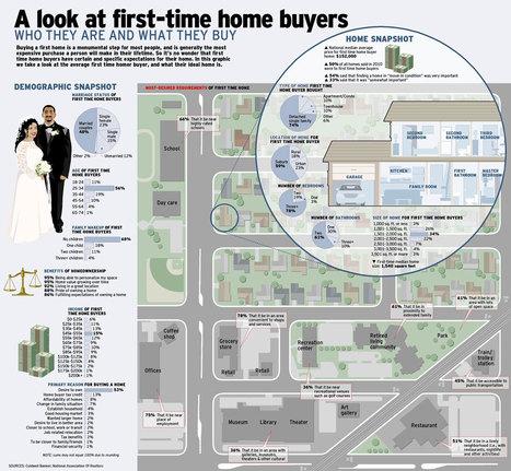 Principaux critères d'achat pour un primo accédant | Immobilier | Scoop.it