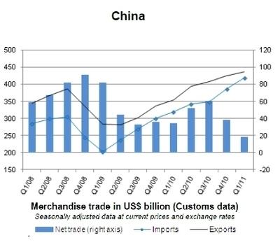 Tendencias del comercio internacional: China frente a EEUU | China en el Comercio Internacional | Scoop.it