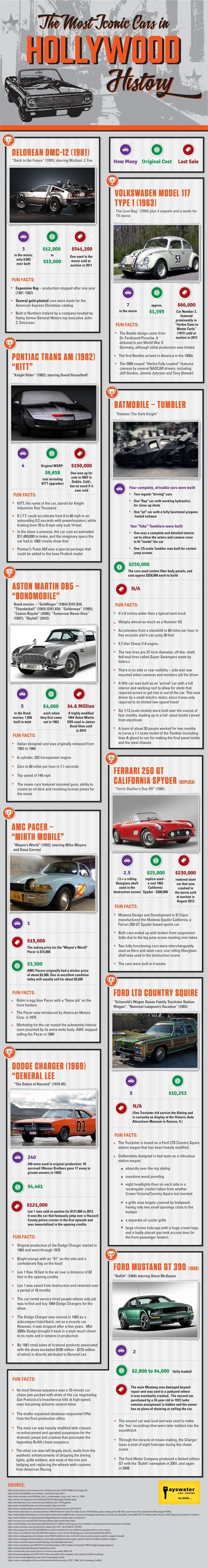 Iconic Cars of Hollywood | Visualizations | Scoop.it