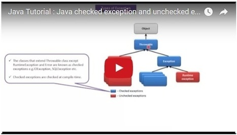 Java Tutorial : Java checked exception and unchecked exception(Version4) | JAVA | Scoop.it