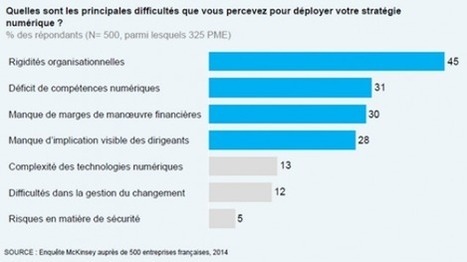 Transformation digitale, mon entreprise est-elle concernée ? - Planet.fr | L'univers de la dématérialisation de factures | Scoop.it