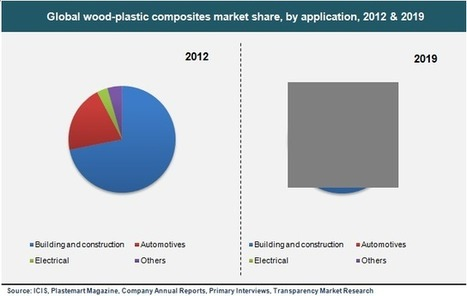 Wood-Plastic Composites Market is Expected to Reach USD 5.39 Billion in 2019 | Market Research Reports | Scoop.it