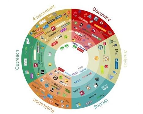 101 Herramientas en Comunicación Científica. | Organización y Futuro | Scoop.it
