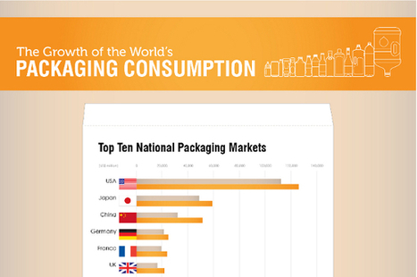 35 Packaging Industry Statistics and Trends | Packaging Trends | Scoop.it