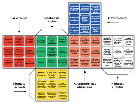 NetPublic » Comment créer un living lab ? Guide complet   Clic France   Scoop.it